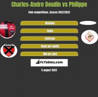 Charles-Andre Doudin vs Philippe h2h player stats
