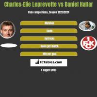 Charles-Elie Leprevotte vs Daniel Halfar h2h player stats