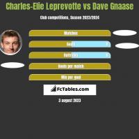 Charles-Elie Leprevotte vs Dave Gnaase h2h player stats