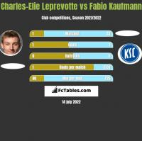 Charles-Elie Leprevotte vs Fabio Kaufmann h2h player stats