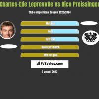 Charles-Elie Leprevotte vs Rico Preissinger h2h player stats
