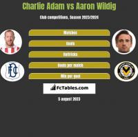Charlie Adam vs Aaron Wildig h2h player stats