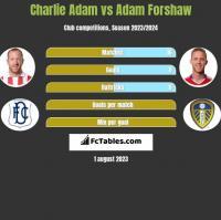 Charlie Adam vs Adam Forshaw h2h player stats