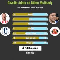 Charlie Adam vs Aiden McGeady h2h player stats