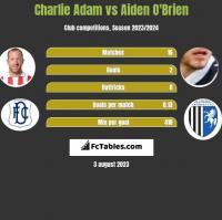 Charlie Adam vs Aiden O'Brien h2h player stats