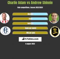 Charlie Adam vs Andrew Shinnie h2h player stats