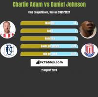 Charlie Adam vs Daniel Johnson h2h player stats