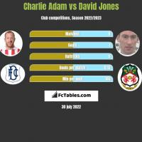 Charlie Adam vs David Jones h2h player stats