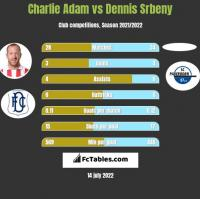 Charlie Adam vs Dennis Srbeny h2h player stats