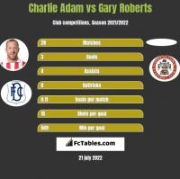 Charlie Adam vs Gary Roberts h2h player stats