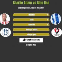 Charlie Adam vs Glen Rea h2h player stats
