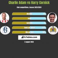 Charlie Adam vs Harry Cornick h2h player stats
