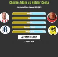 Charlie Adam vs Helder Costa h2h player stats