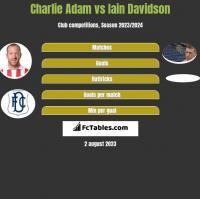 Charlie Adam vs Iain Davidson h2h player stats