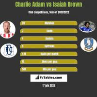 Charlie Adam vs Isaiah Brown h2h player stats