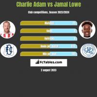 Charlie Adam vs Jamal Lowe h2h player stats