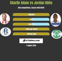 Charlie Adam vs Jordan Obita h2h player stats