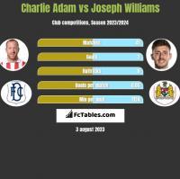 Charlie Adam vs Joseph Williams h2h player stats