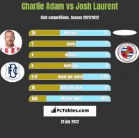 Charlie Adam vs Josh Laurent h2h player stats