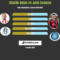 Charlie Adam vs Josh Scowen h2h player stats