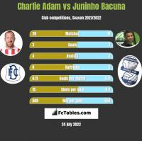 Charlie Adam vs Juninho Bacuna h2h player stats