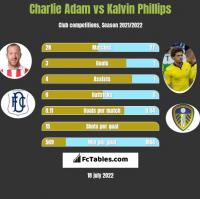 Charlie Adam vs Kalvin Phillips h2h player stats