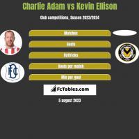 Charlie Adam vs Kevin Ellison h2h player stats