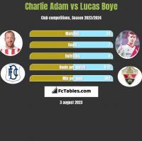 Charlie Adam vs Lucas Boye h2h player stats