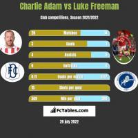 Charlie Adam vs Luke Freeman h2h player stats