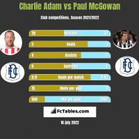 Charlie Adam vs Paul McGowan h2h player stats