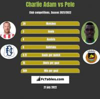 Charlie Adam vs Pele h2h player stats