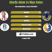 Charlie Adam vs Rhys Oates h2h player stats