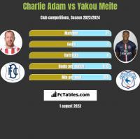 Charlie Adam vs Yakou Meite h2h player stats