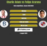 Charlie Adam vs Felipe Araruna h2h player stats