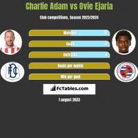 Charlie Adam vs Ovie Ejaria h2h player stats