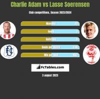 Charlie Adam vs Lasse Soerensen h2h player stats