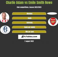 Charlie Adam vs Emile Smith Rowe h2h player stats