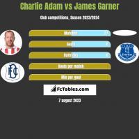 Charlie Adam vs James Garner h2h player stats