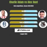 Charlie Adam vs Alex Hunt h2h player stats