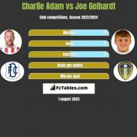 Charlie Adam vs Joe Gelhardt h2h player stats