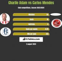 Charlie Adam vs Carlos Mendes h2h player stats