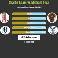 Charlie Adam vs Michael Olise h2h player stats