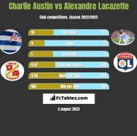 Charlie Austin vs Alexandre Lacazette h2h player stats