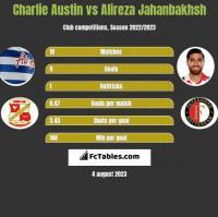 Charlie Austin vs Alireza Jahanbakhsh h2h player stats