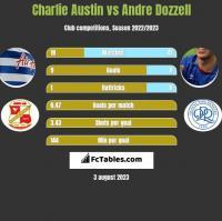 Charlie Austin vs Andre Dozzell h2h player stats
