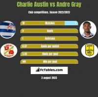 Charlie Austin vs Andre Gray h2h player stats