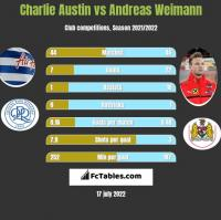 Charlie Austin vs Andreas Weimann h2h player stats