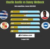 Charlie Austin vs Danny Welbeck h2h player stats