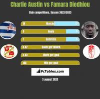Charlie Austin vs Famara Diedhiou h2h player stats