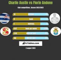 Charlie Austin vs Florin Andone h2h player stats